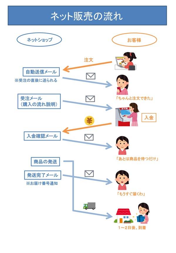 農ログがお渡しするネット販売のやり方マニュアル1