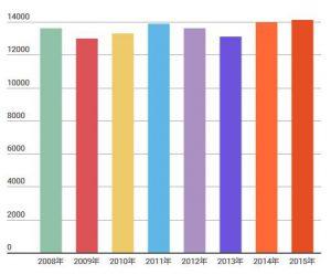 安定的な売上のグラフ