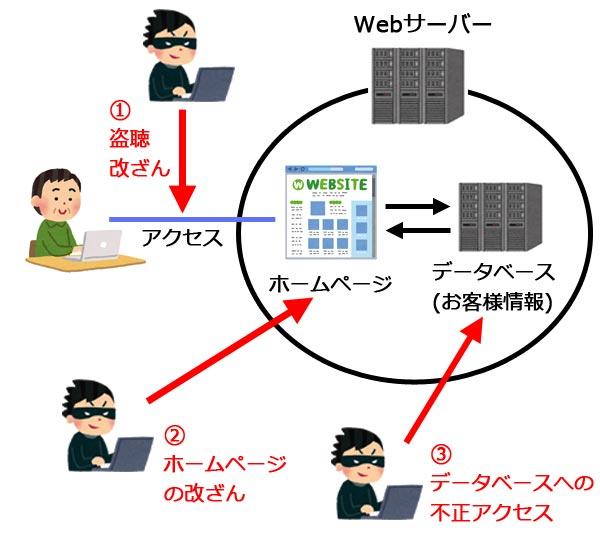 ホームページへの攻撃方法