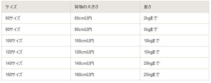 ヤマト運輸の重量別サイズ表
