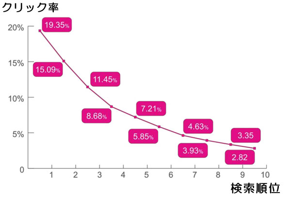 検索順位とクリック率のグラフ