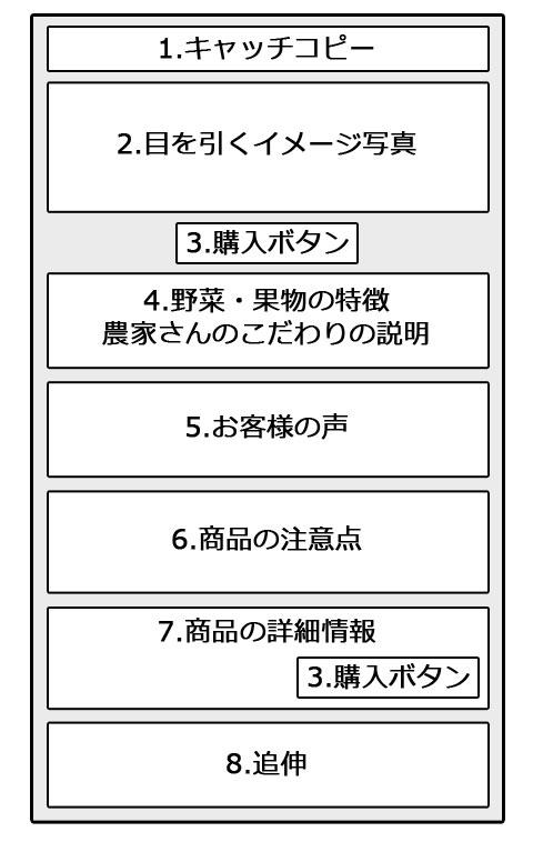 売れる商品販売ページの構成