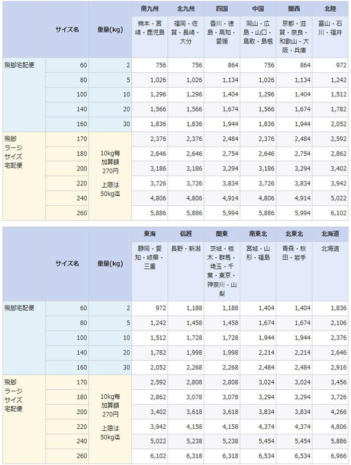 佐川急便の九州からの配送料金表