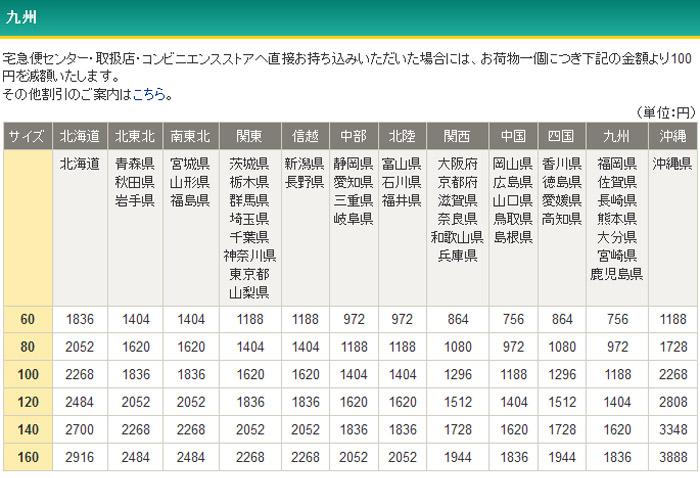 ヤマト運輸の九州からの配送料金表