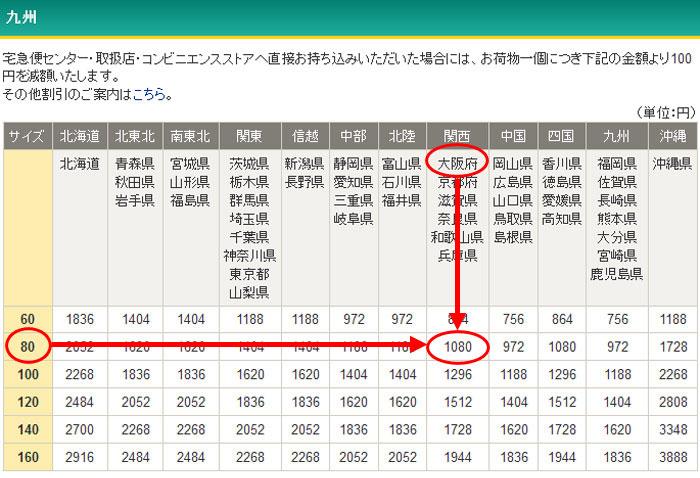 ヤマト運輸の九州からの配送料金例