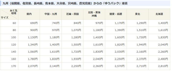 ゆうパックの九州からの配送料金表