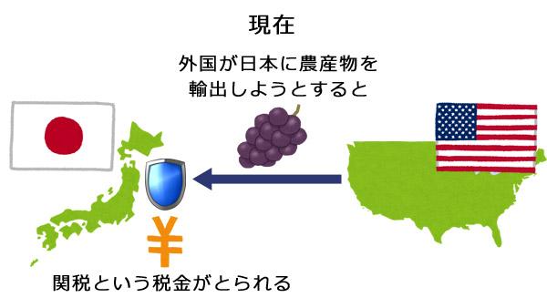 現在の農産物の輸入のイラスト