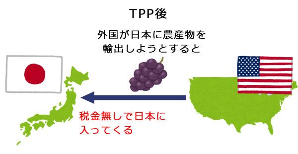 TPP発行後の農産物の輸入のイラスト