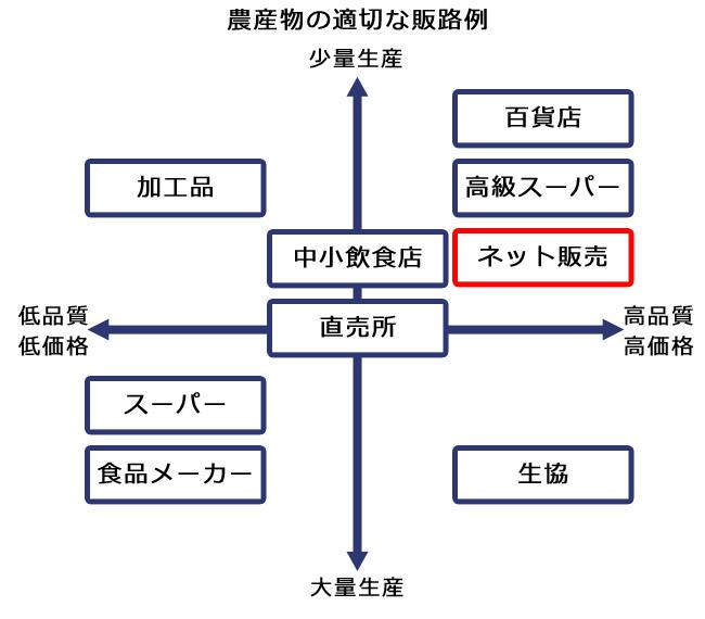 農産物の適切な販路例のグラフ
