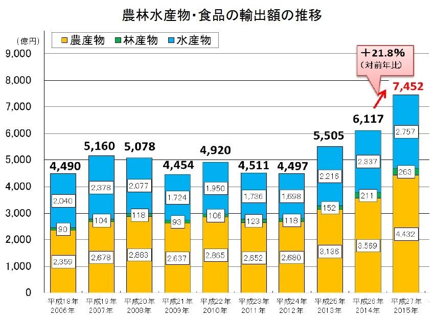 農林水産物、食品の輸出額の推移のグラフ