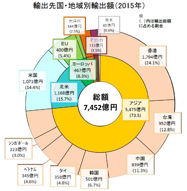 農林水産物、食品の輸出先国別輸出額