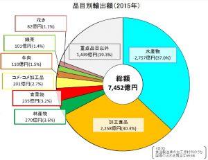 農林水産物、食品の品目別輸出額