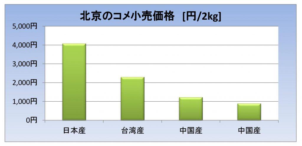 北京の米小売価格のグラフ