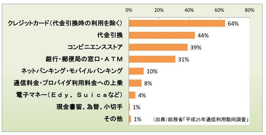 ネット販売での決済方法の利用割合のグラフ