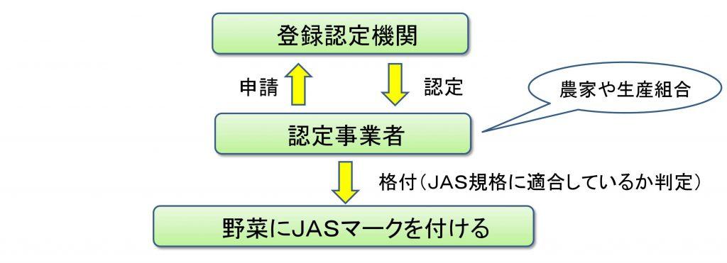 有機JASの登録、認定の説明図