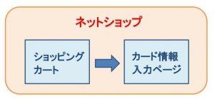 ネットショップにクレジットカード決済を導入するには、カード情報入力ページが必要