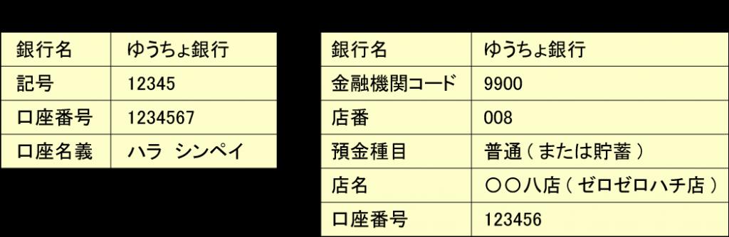 郵貯銀行用の振込口座情報