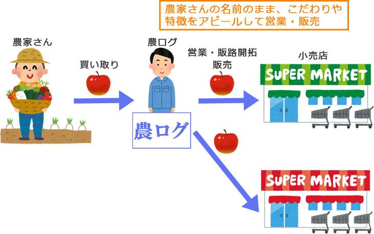 農ログの販路開拓サービスのイメージ図